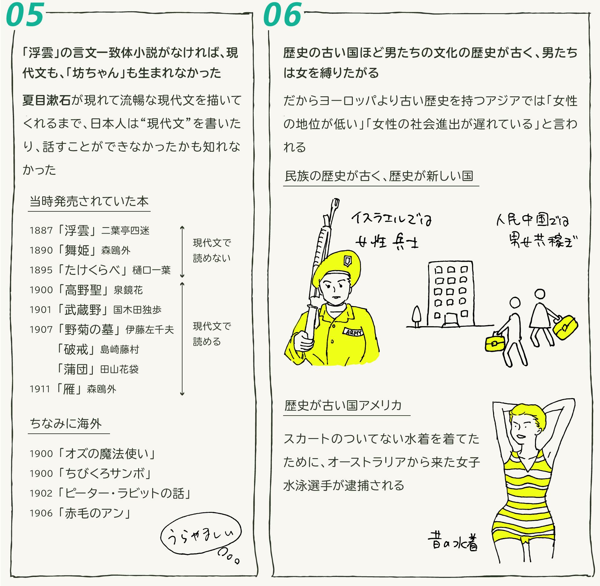 二十世紀、戦争、侵略、日本、歴史、象徴、王族、夏目漱石、橋本治